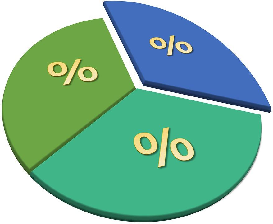 podiely, percentá